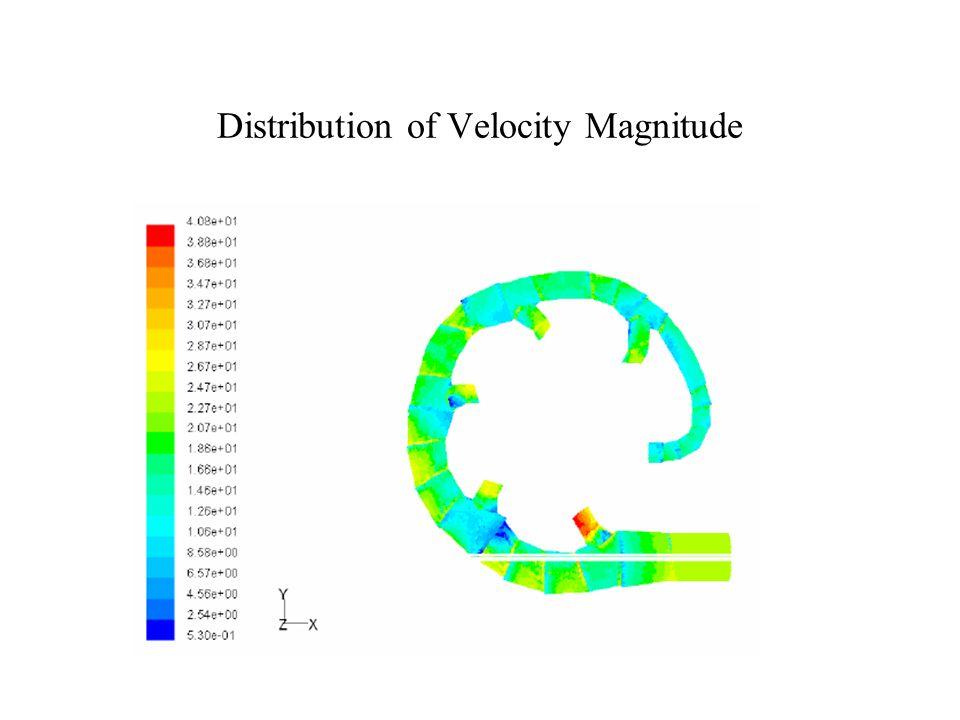 Distribution of Velocity Magnitude