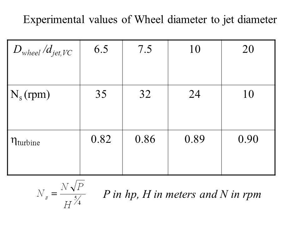 Experimental values of Wheel diameter to jet diameter