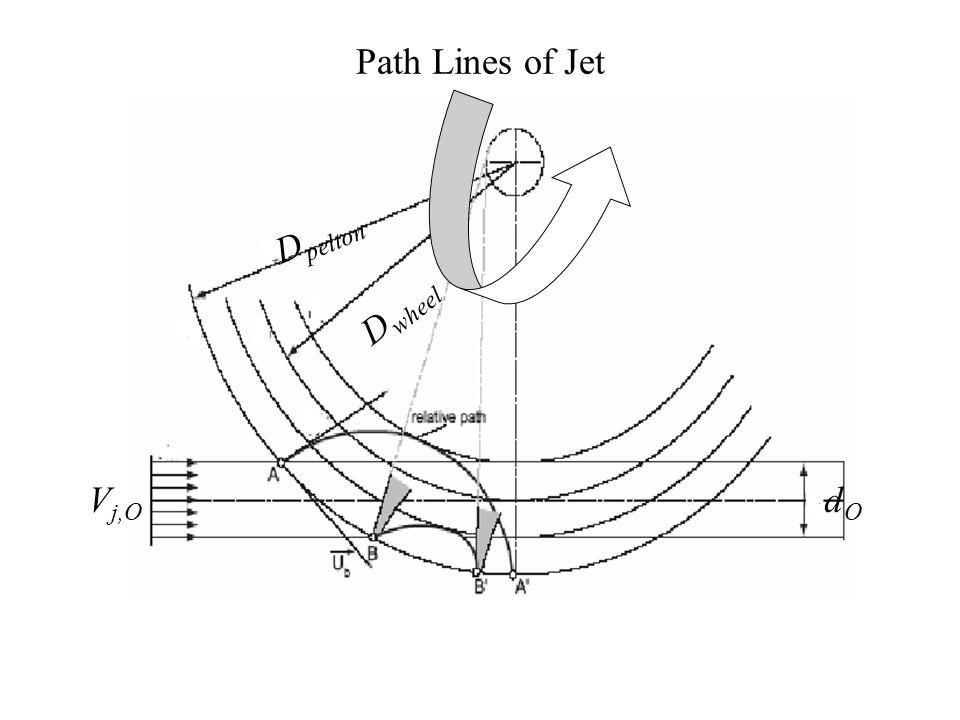 Path Lines of Jet Dpelton Dwheel Vj,O dO