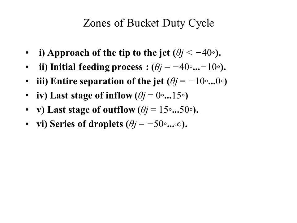 Zones of Bucket Duty Cycle