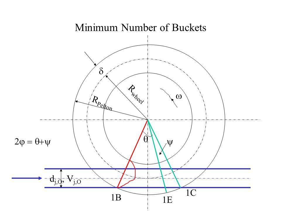 Minimum Number of Buckets