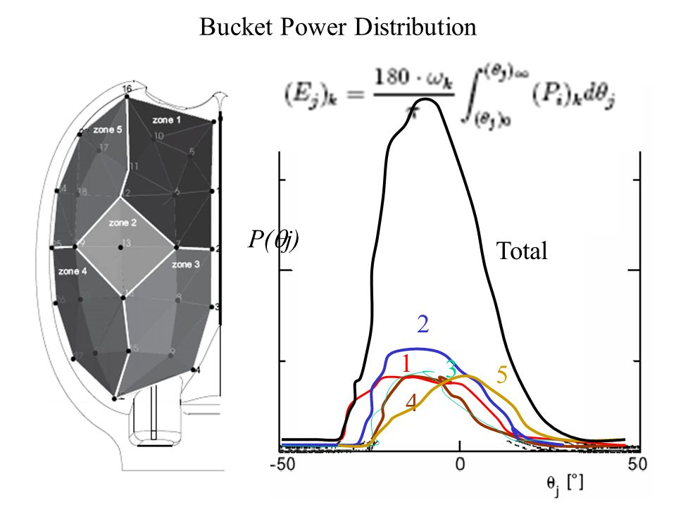 Bucket Power Distribution