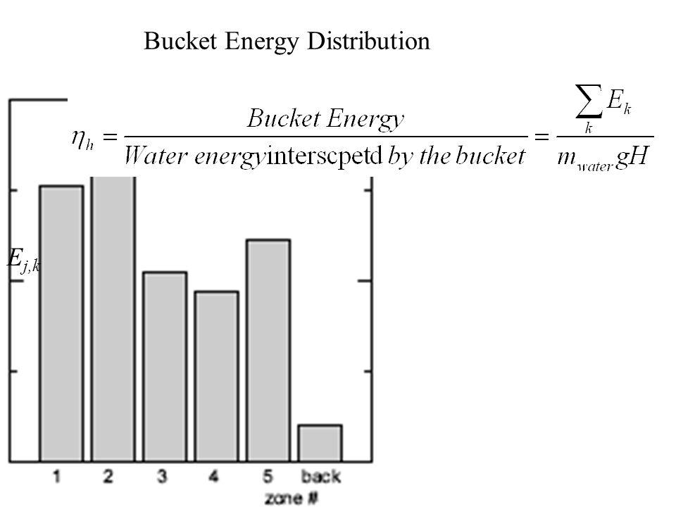 Bucket Energy Distribution