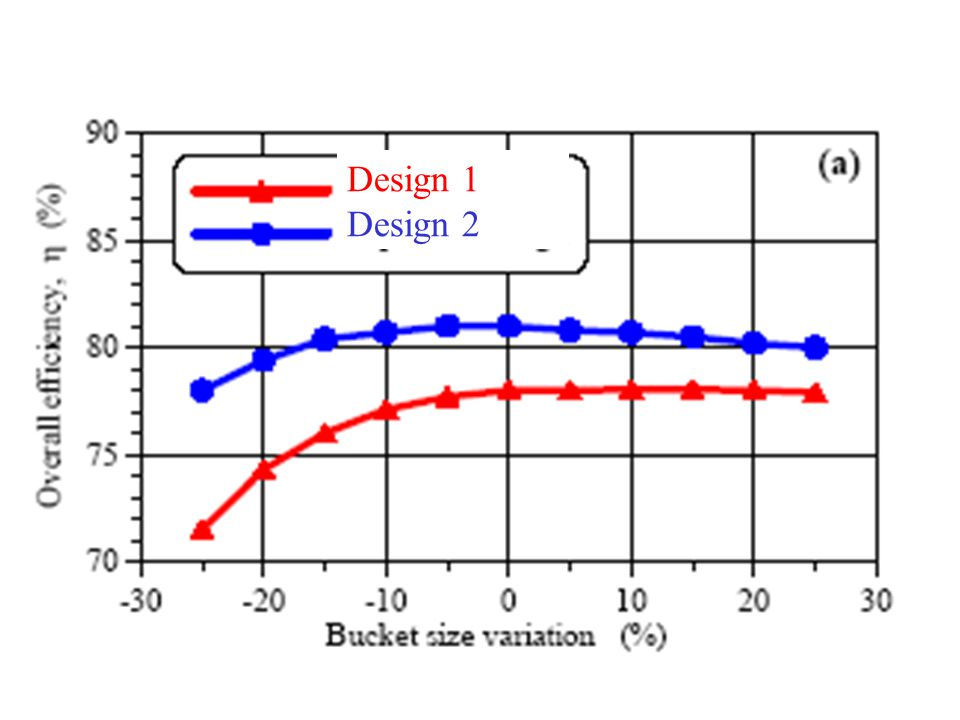 Design 1 Design 2