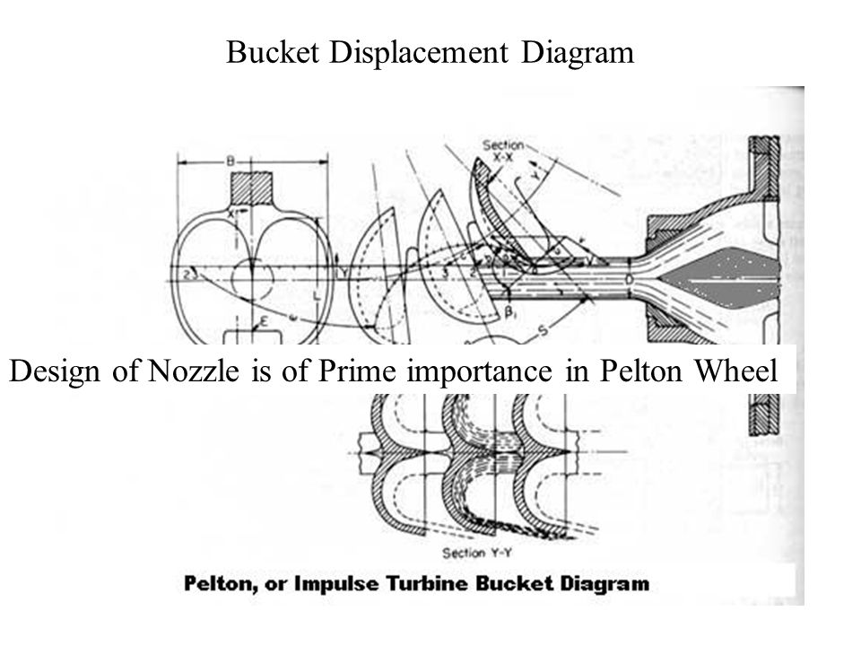 Bucket Displacement Diagram