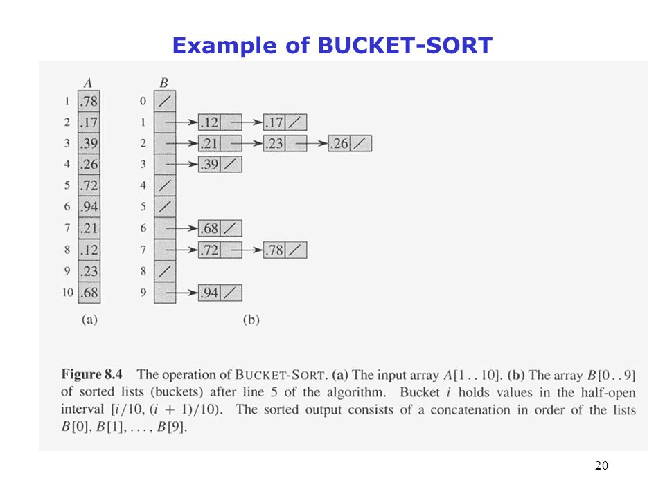 Example of BUCKET-SORT