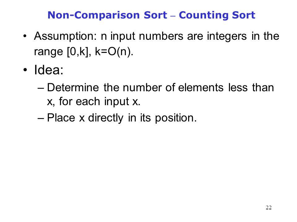 Non-Comparison Sort – Counting Sort