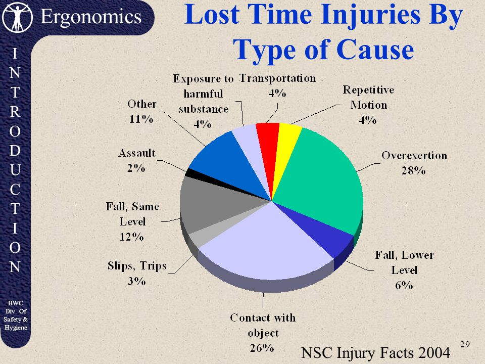 Lost Time Injuries By Type of Cause