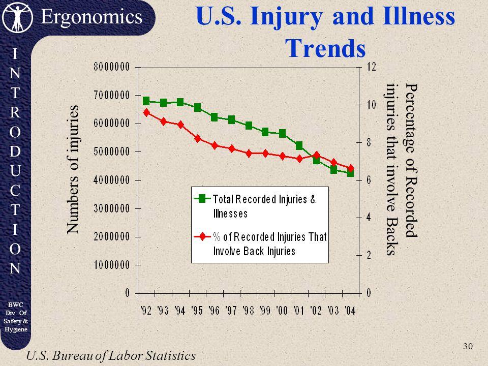 U.S. Injury and Illness Trends