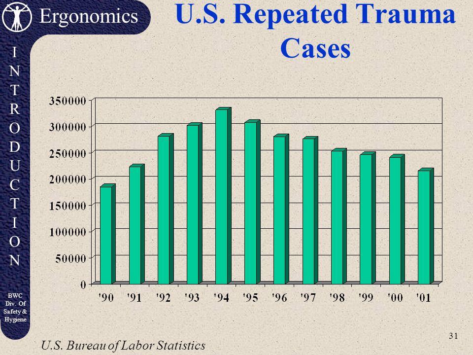 U.S. Repeated Trauma Cases