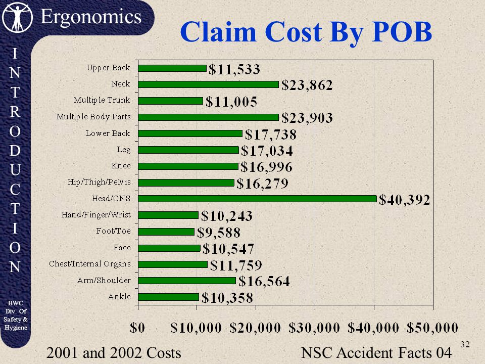 Claim Cost By POB 2001 and 2002 Costs NSC Accident Facts 04