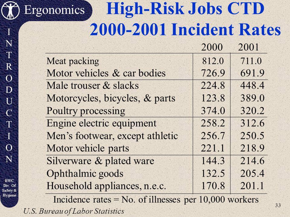 High-Risk Jobs CTD 2000-2001 Incident Rates