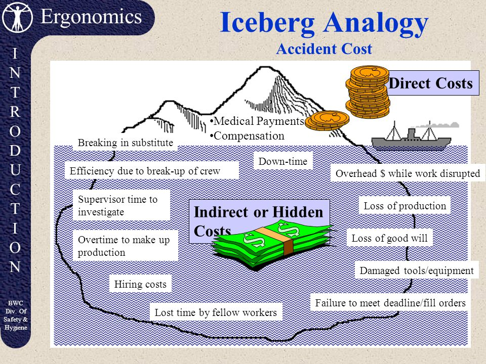 Iceberg Analogy Accident Cost