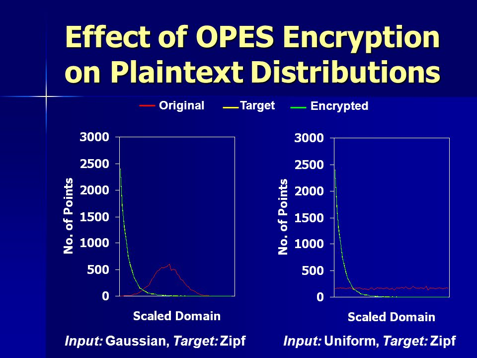 Effect of OPES Encryption on Plaintext Distributions