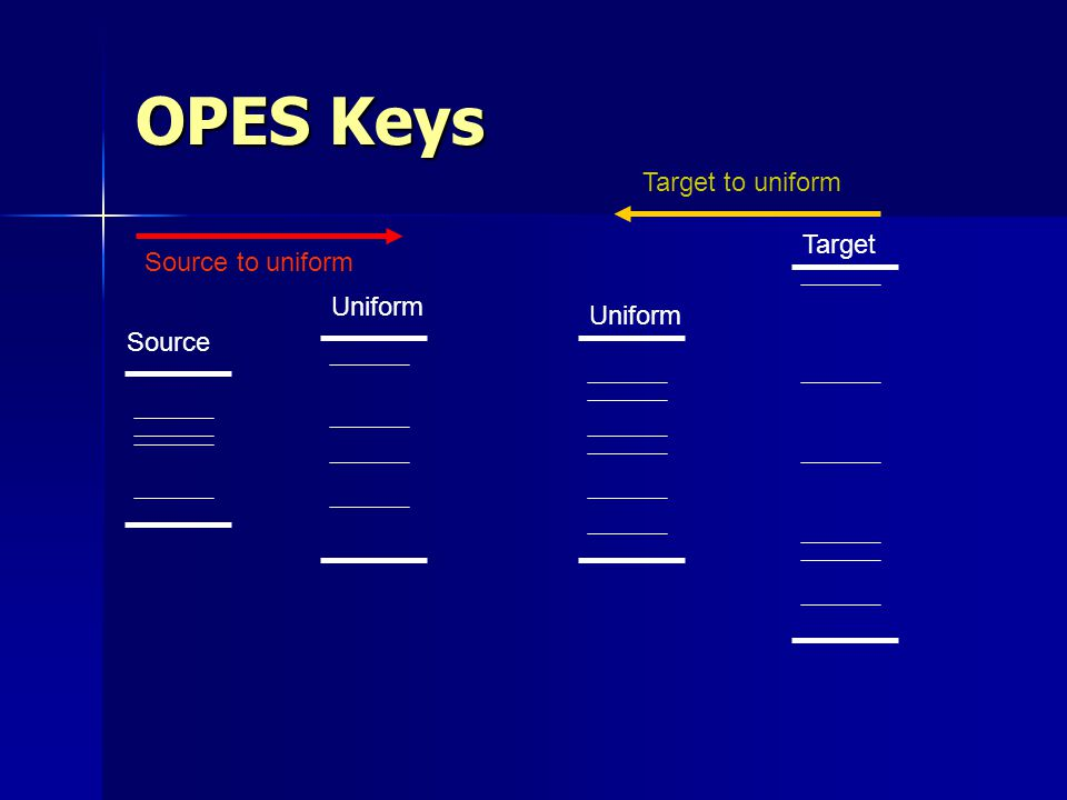 OPES Keys Target to uniform Target Source to uniform Uniform Uniform