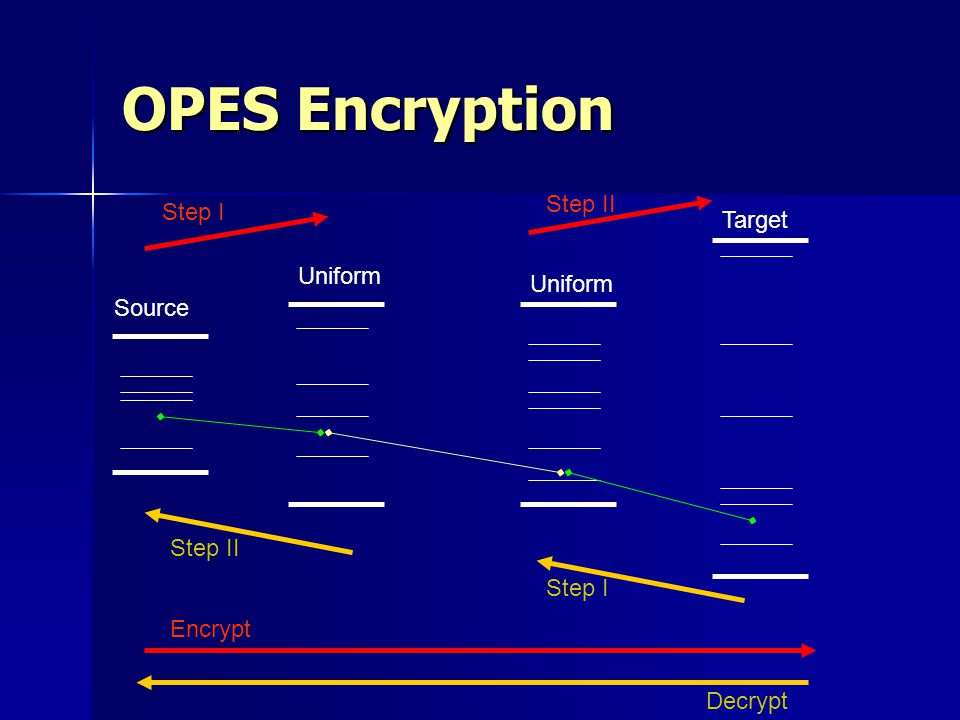 OPES Encryption Step II Step I Target Uniform Uniform Source Step II
