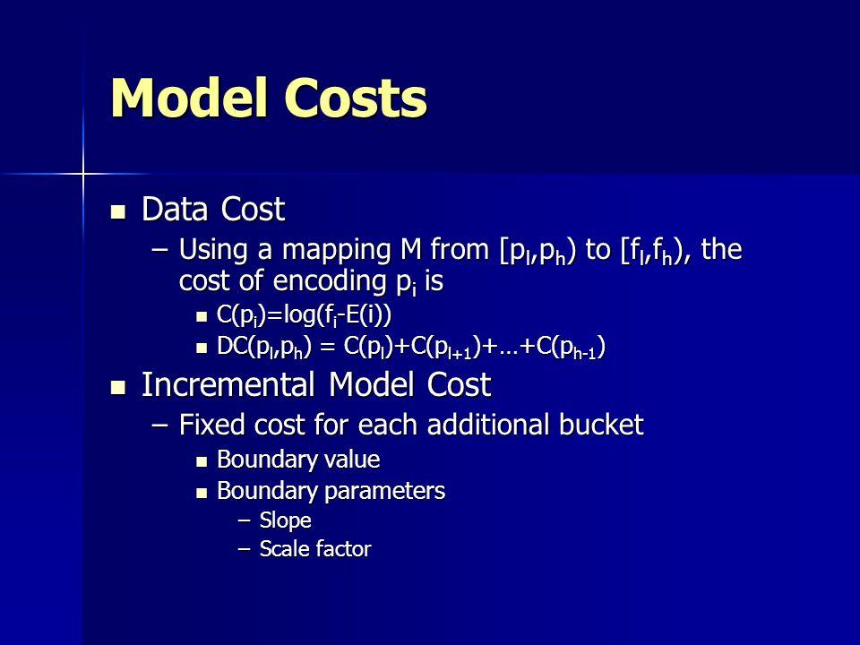 Model Costs Data Cost Incremental Model Cost