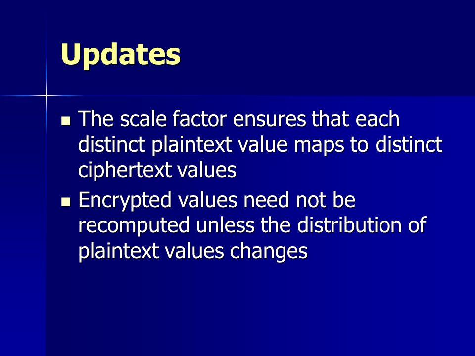 Updates The scale factor ensures that each distinct plaintext value maps to distinct ciphertext values.