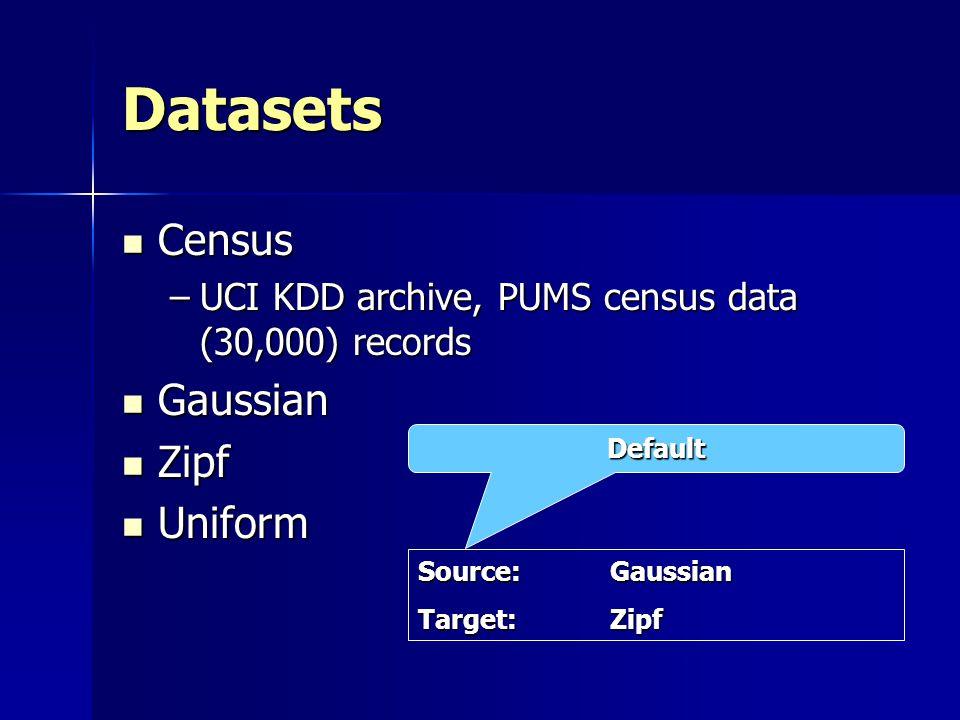 Datasets Census Gaussian Zipf Uniform