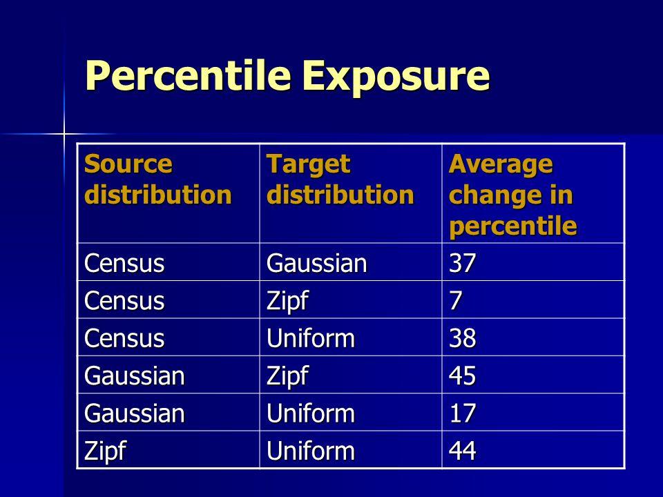 Percentile Exposure Source distribution Target distribution
