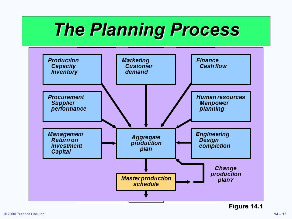 The Planning Process Figure 14.1 Management Return on investment