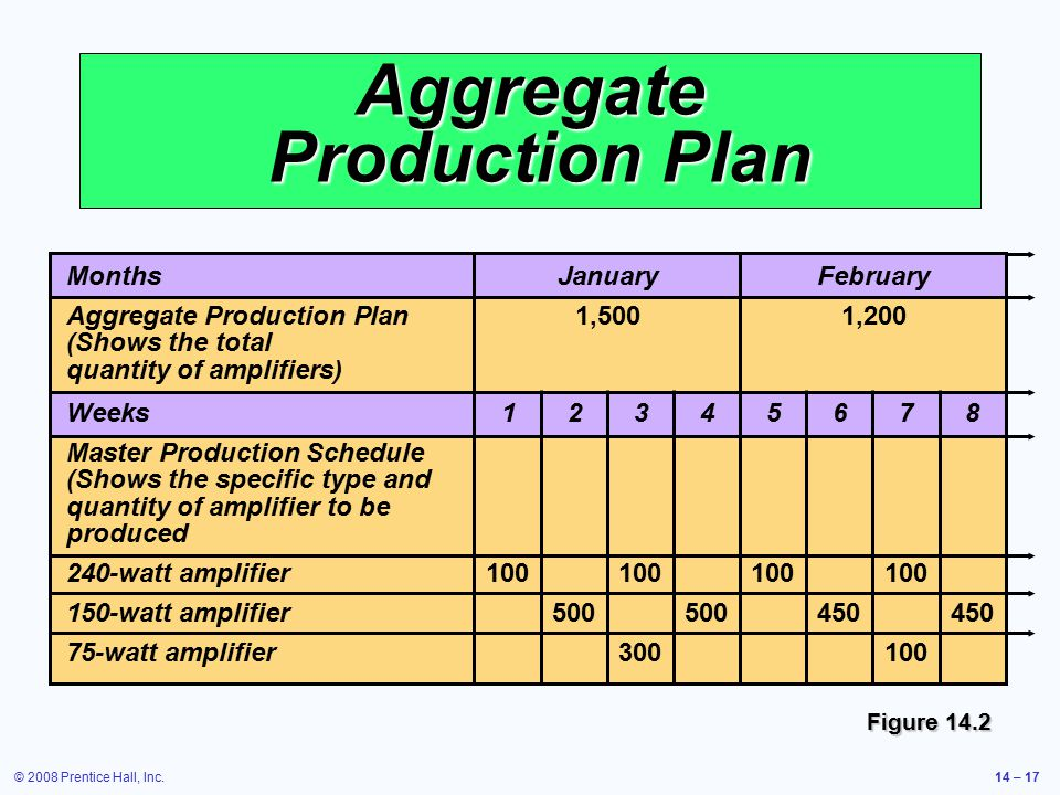 Aggregate Production Plan