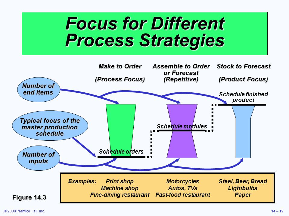 Focus for Different Process Strategies
