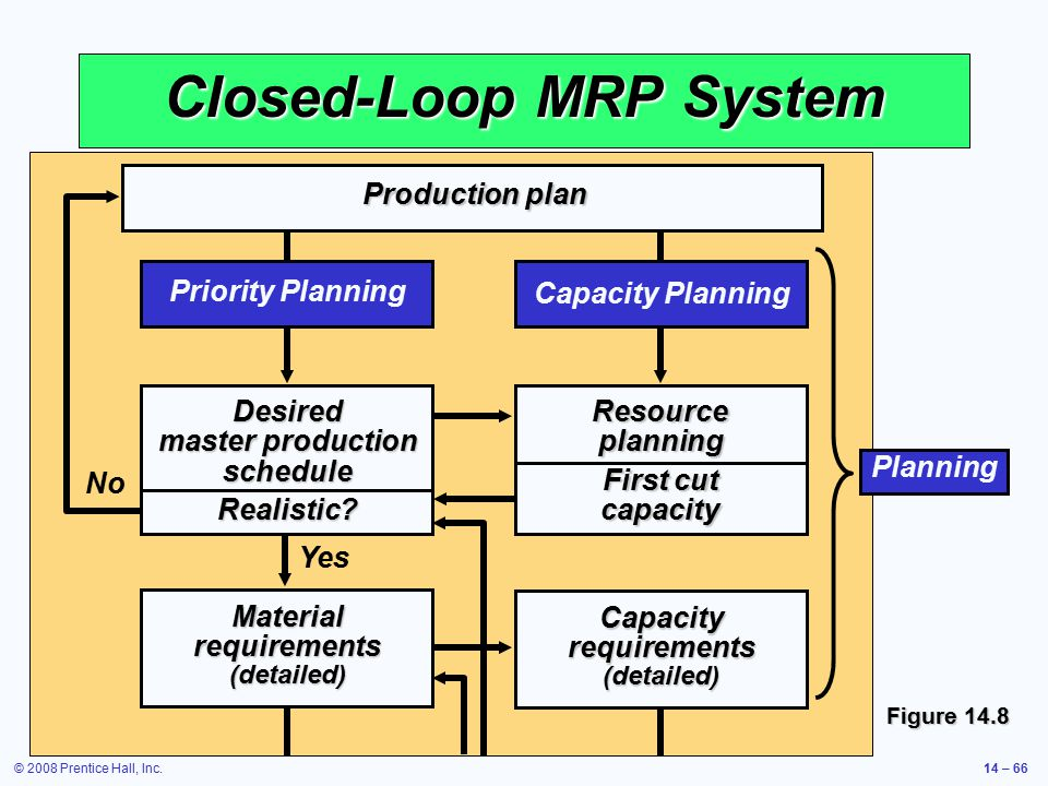Closed-Loop MRP System