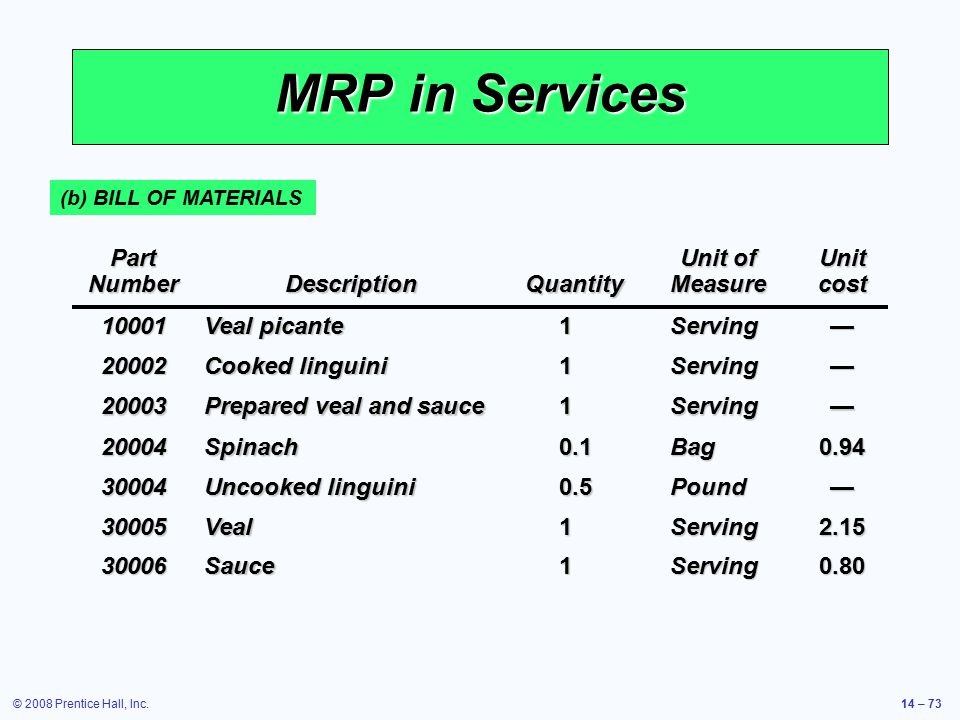 MRP in Services Part Number Description Quantity Unit of Measure