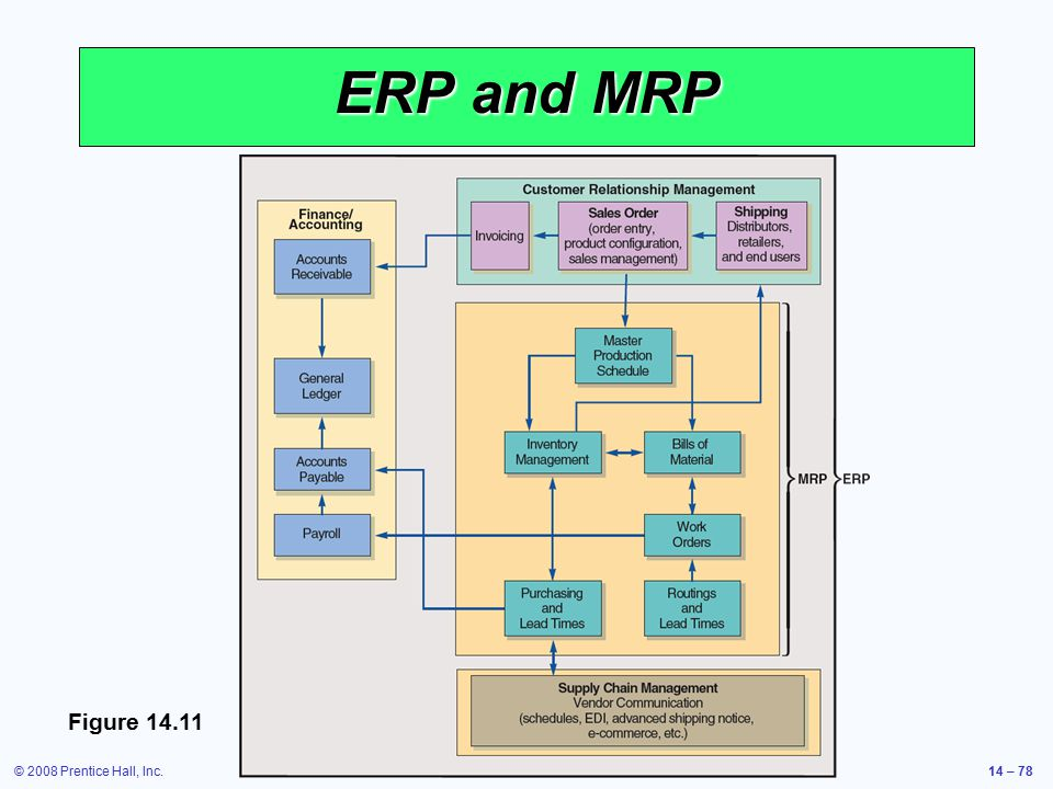 ERP and MRP Figure 14.11