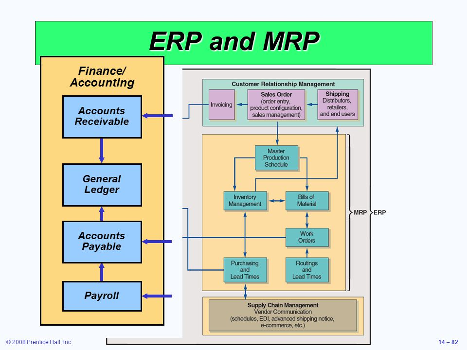 ERP and MRP Finance/ Accounting Accounts Receivable General Ledger