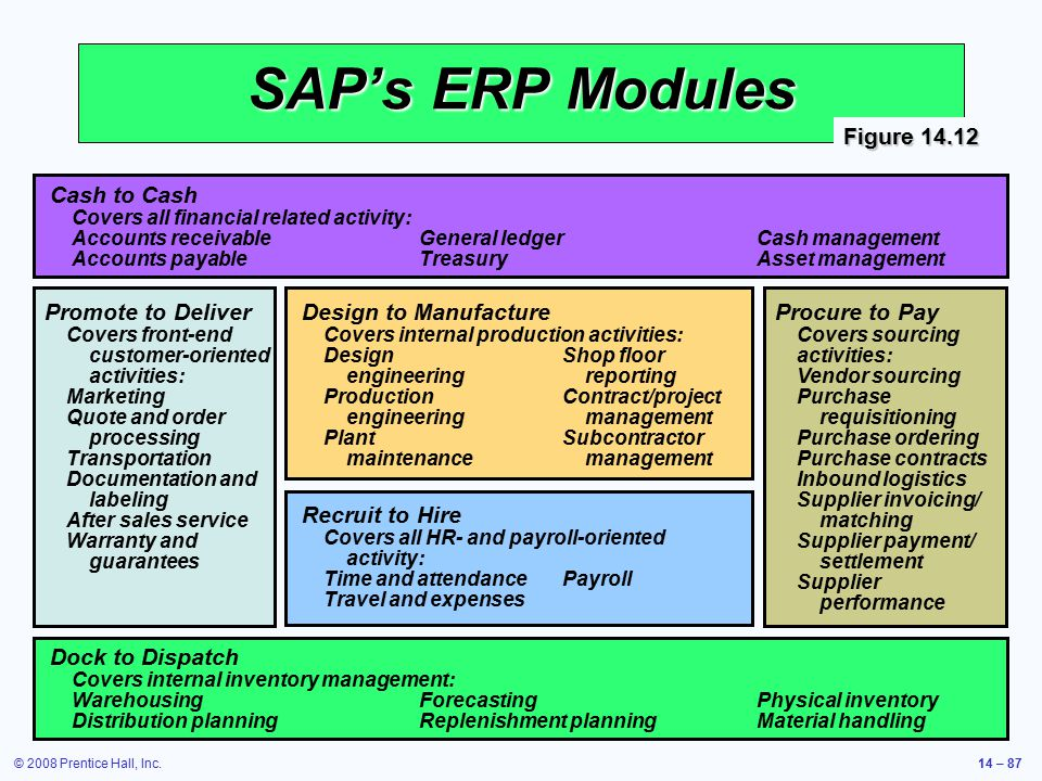 SAP's ERP Modules Figure 14.12 Cash to Cash Promote to Deliver