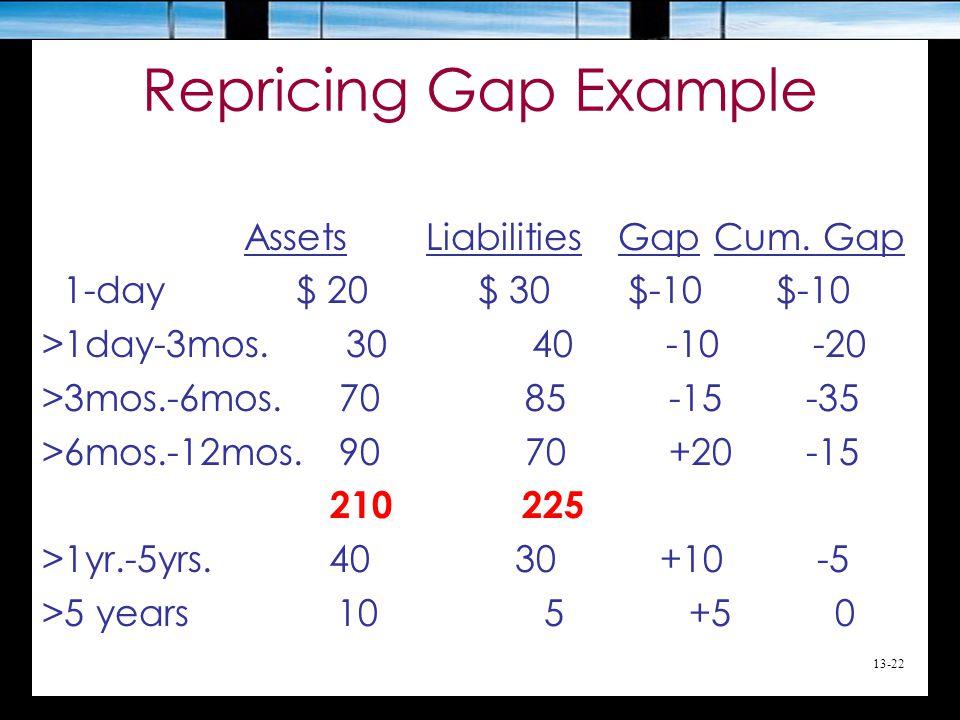 Repricing Gap Example Assets Liabilities Gap Cum. Gap
