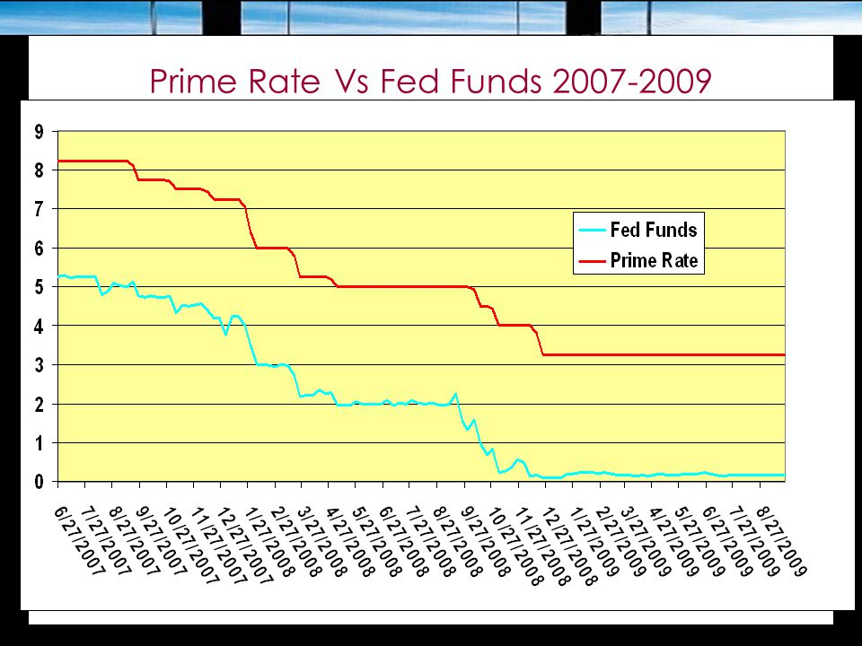 Prime Rate Vs Fed Funds 2007-2009