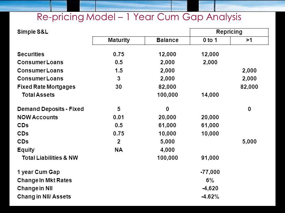 Re-pricing Model – 1 Year Cum Gap Analysis