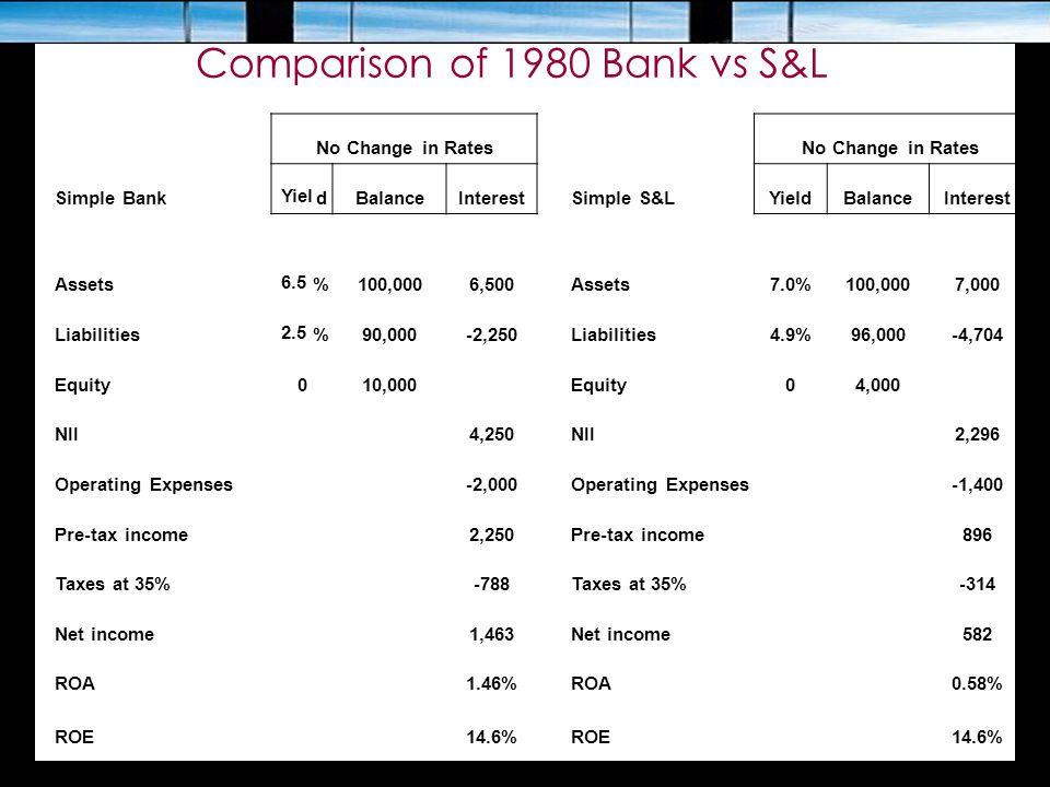 Comparison of 1980 Bank vs S&L