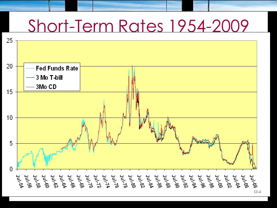 Short-Term Rates 1954-2009