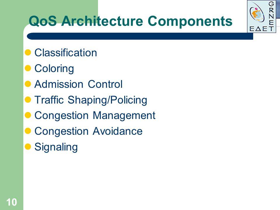 QoS Architecture Components