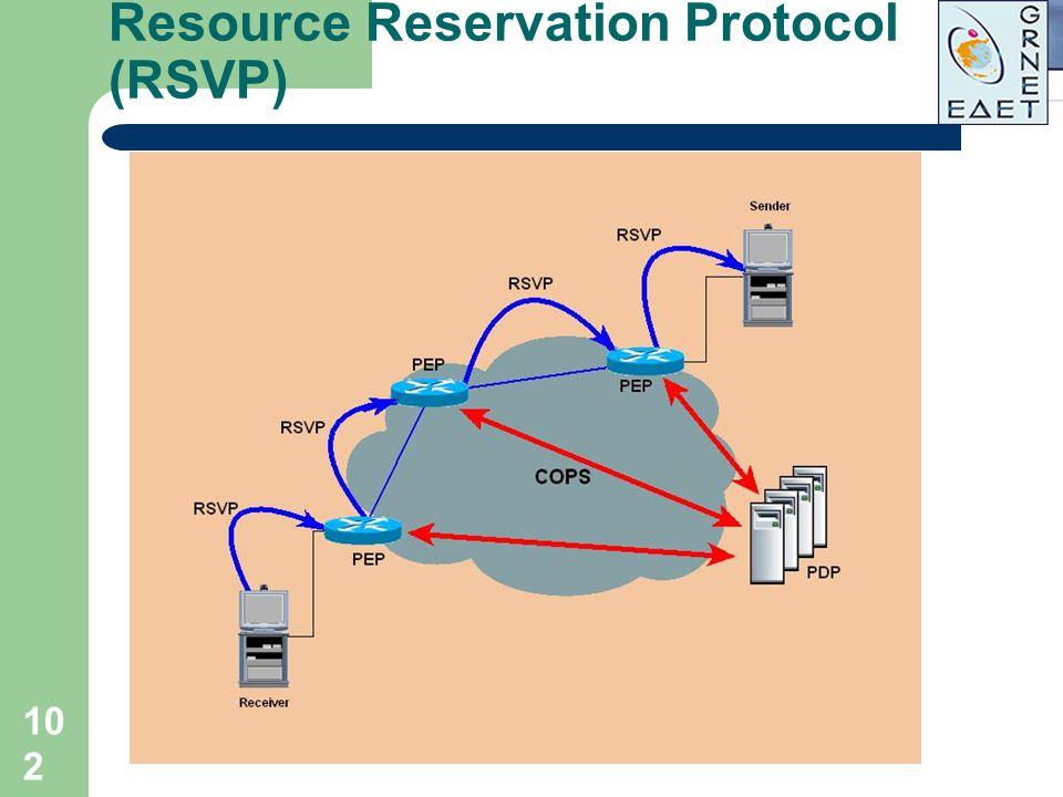 Resource Reservation Protocol (RSVP)
