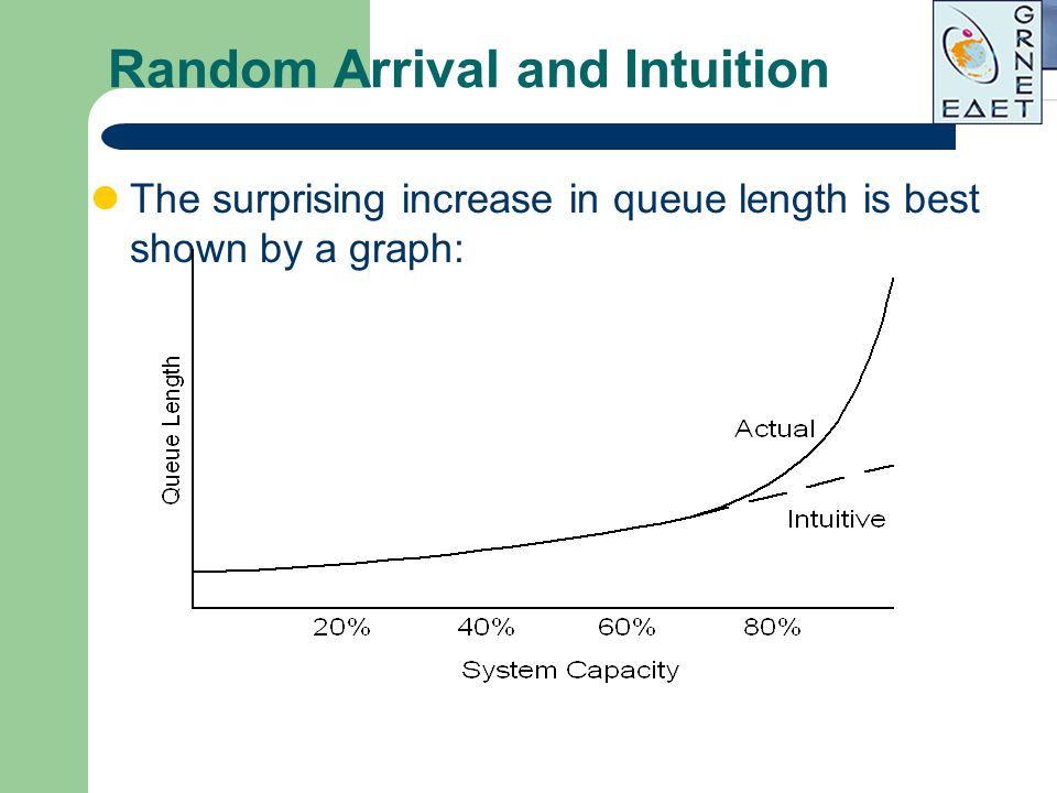 Random Arrival and Intuition