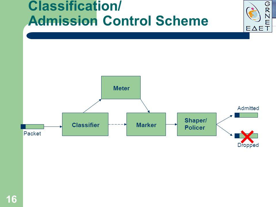 Classification/ Admission Control Scheme