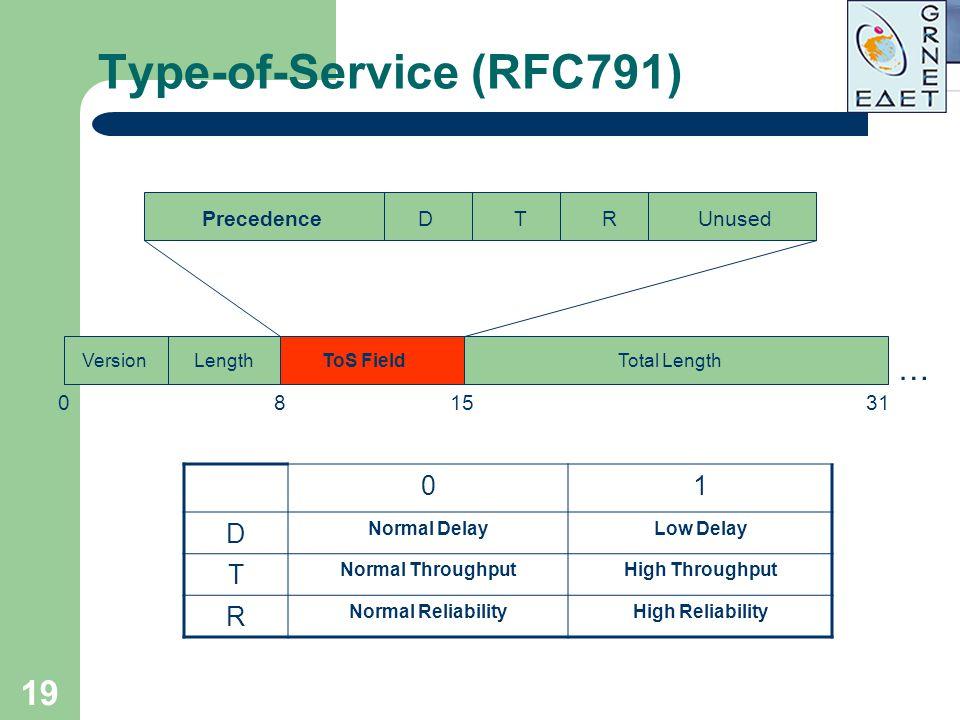 Type-of-Service (RFC791)