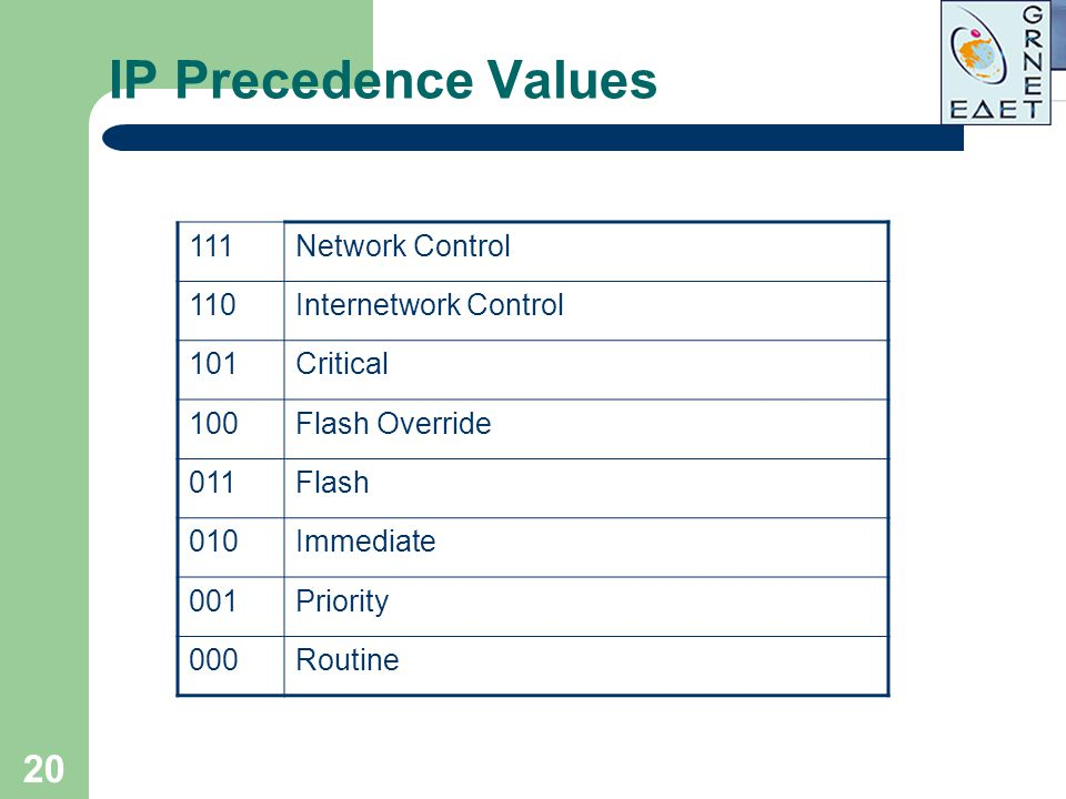 IP Precedence Values 111 Network Control 110 Internetwork Control 101