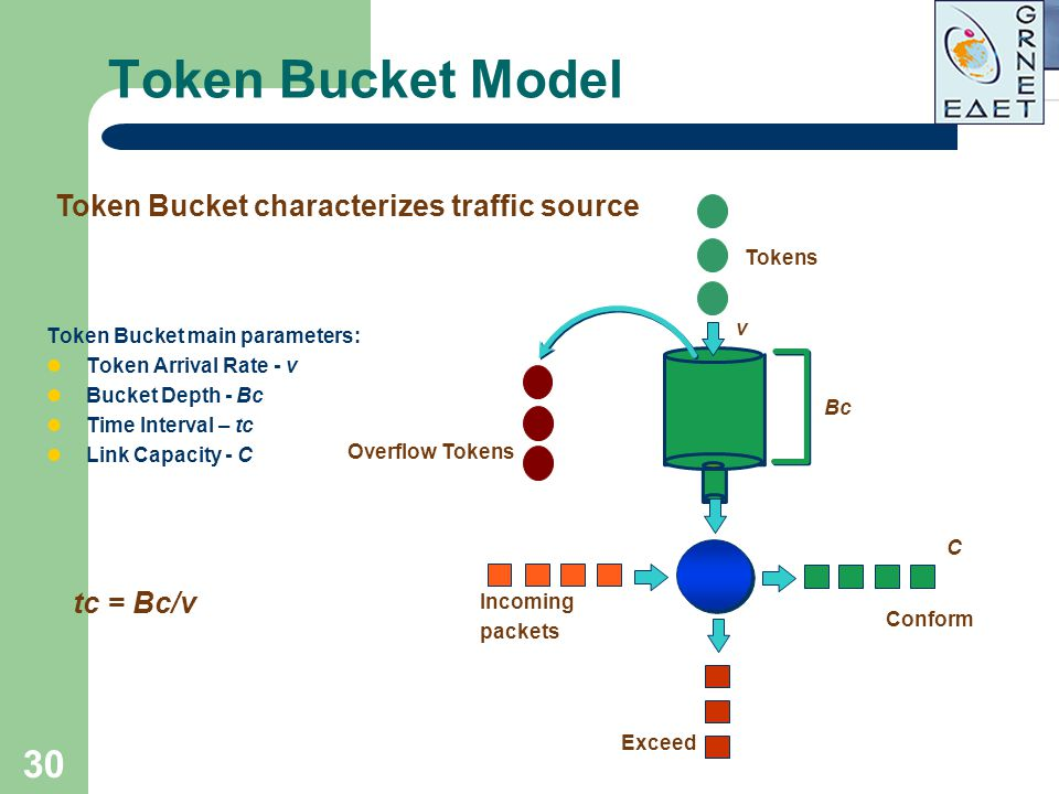 Token Bucket Model Token Bucket characterizes traffic source tc = Bc/v