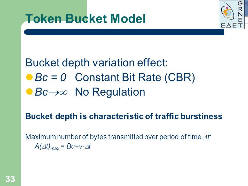 Token Bucket Model Bucket depth variation effect: