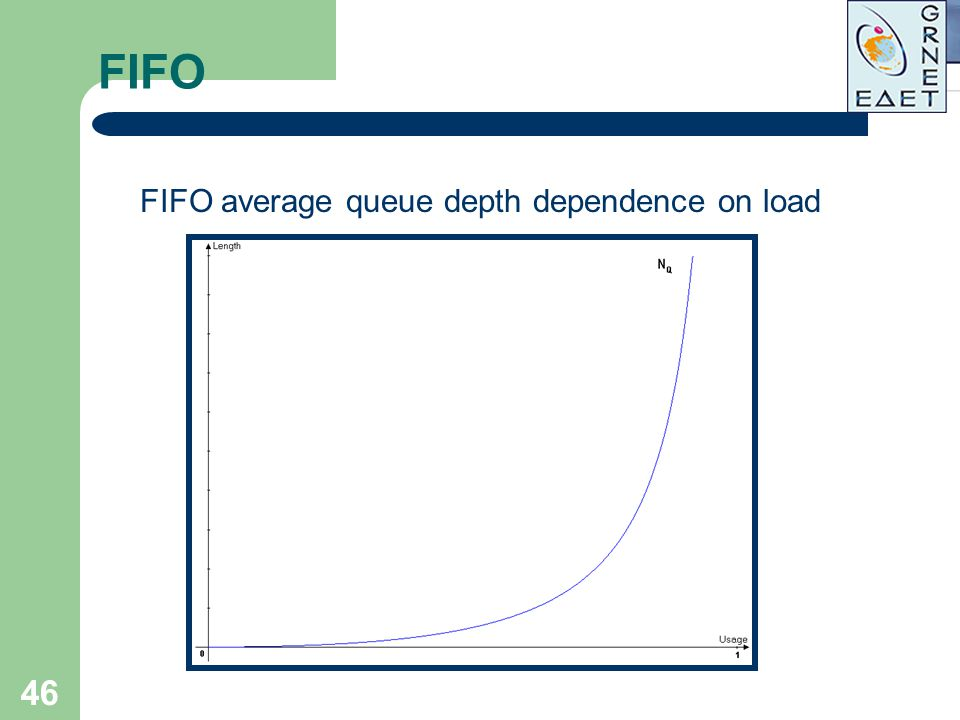 FIFO average queue depth dependence on load