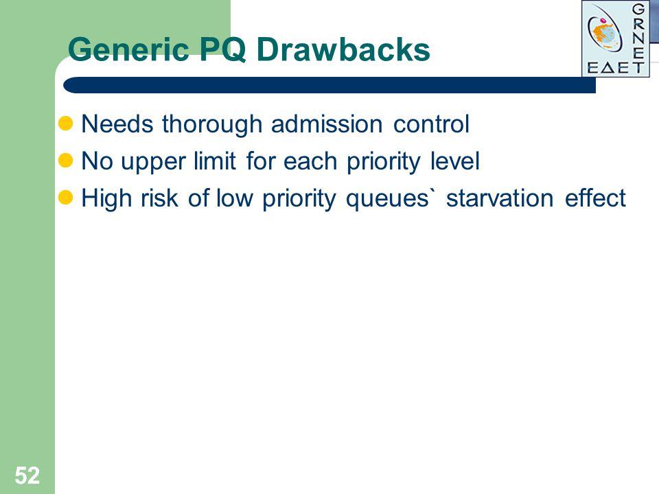Generic PQ Drawbacks Needs thorough admission control