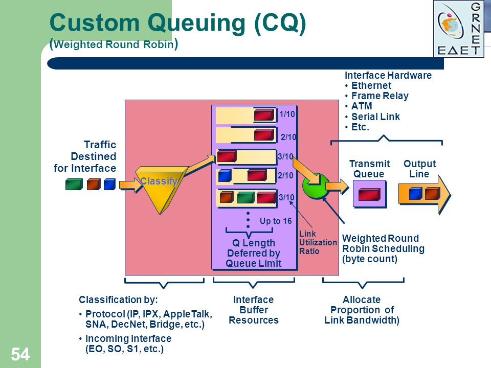 Custom Queuing (CQ) (Weighted Round Robin)