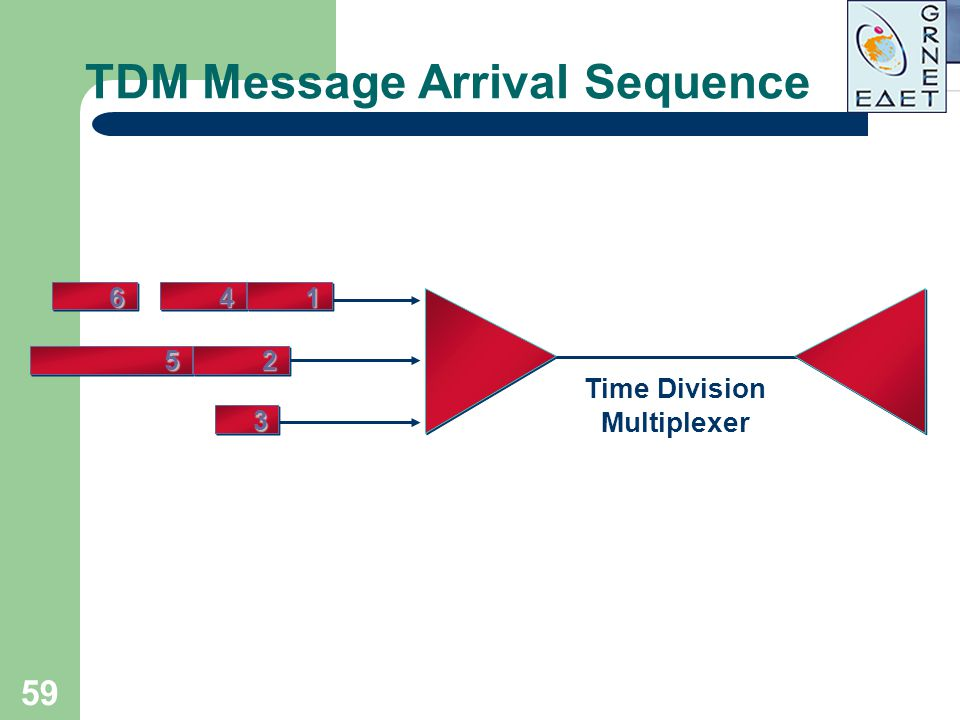 TDM Message Arrival Sequence