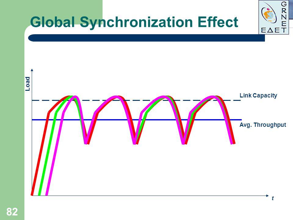 Global Synchronization Effect